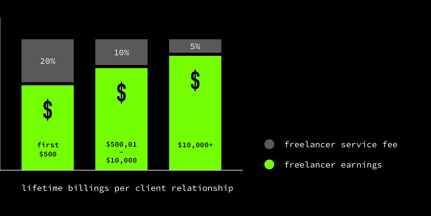 Lifetime billings per client relationship