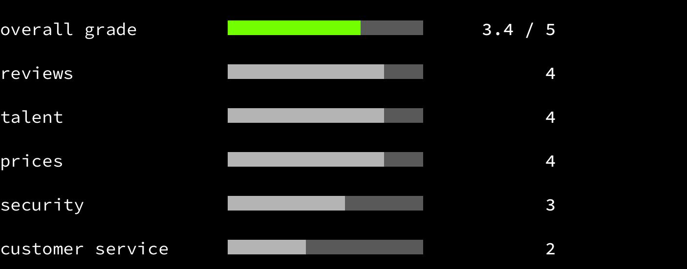 Freelancer - overall grade