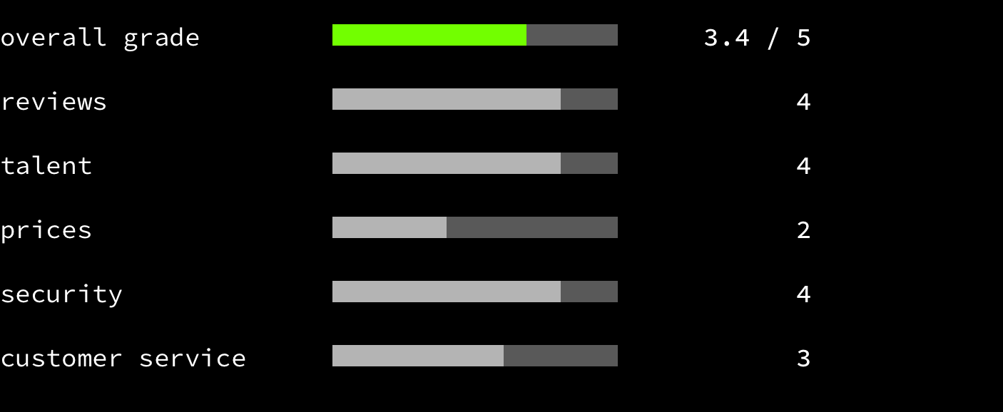 PeoplePerHour - overall grade