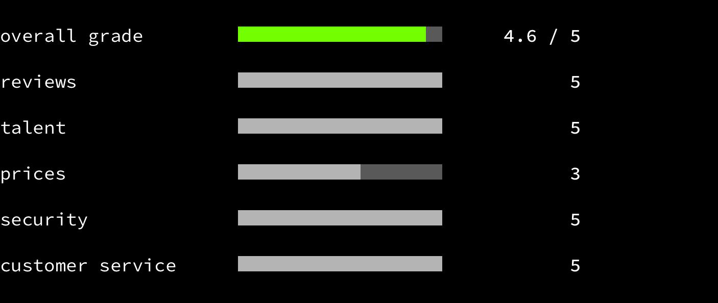 Gun.io - overall grade