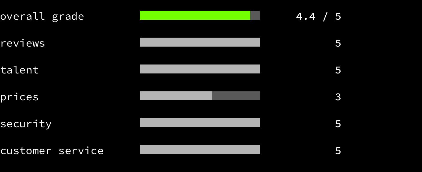 Toptal - overall grade