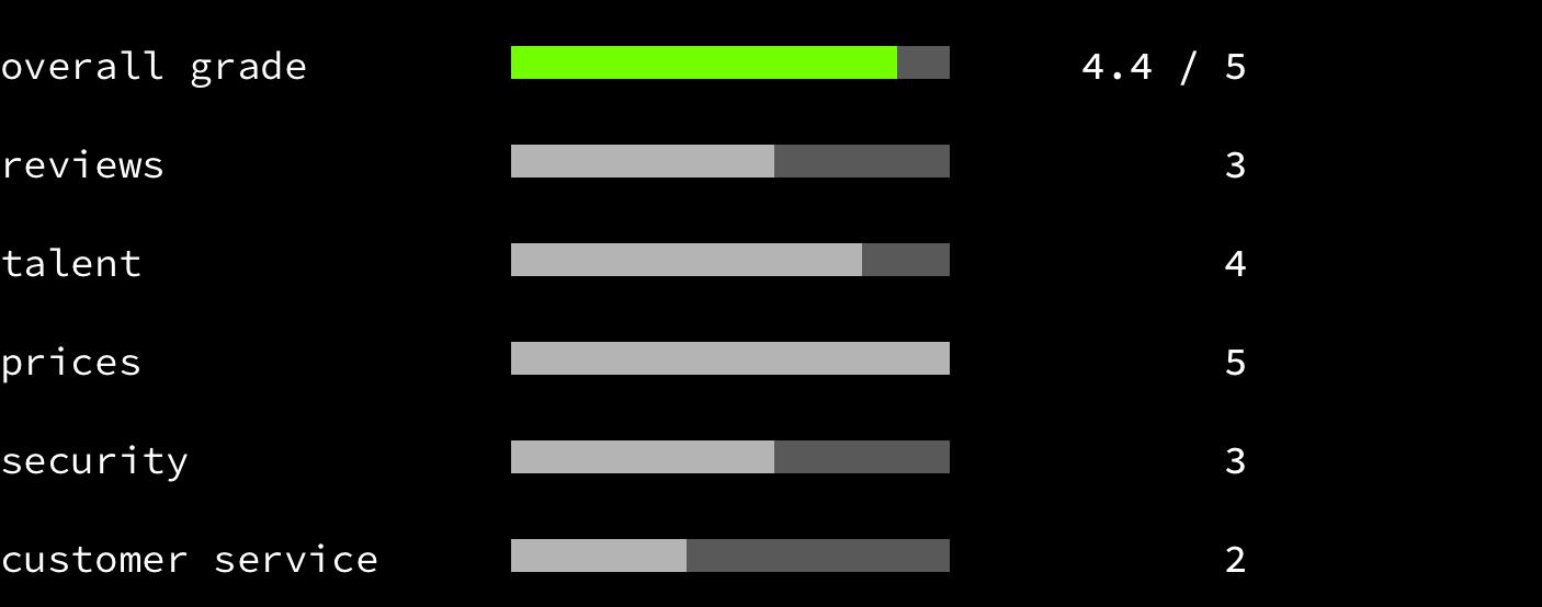 Fiverr - overall grade