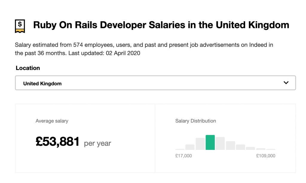 Ruby on Rails Developer Salaries in the United Kingdom