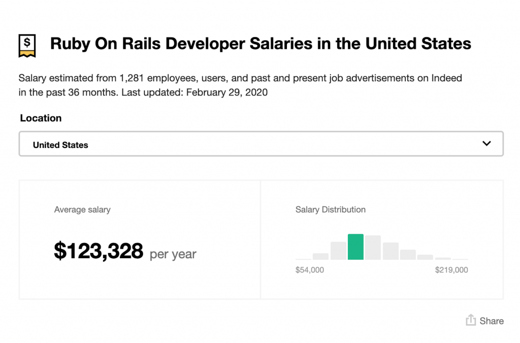 Ruby on Rails Developer Salaries in the United States