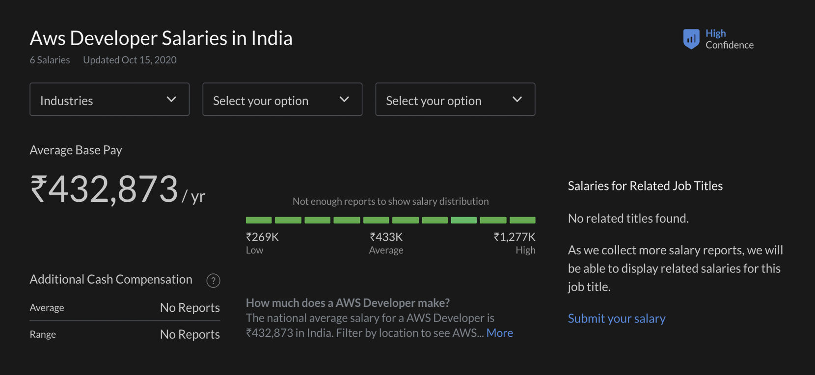 Indian salary for AWS developers