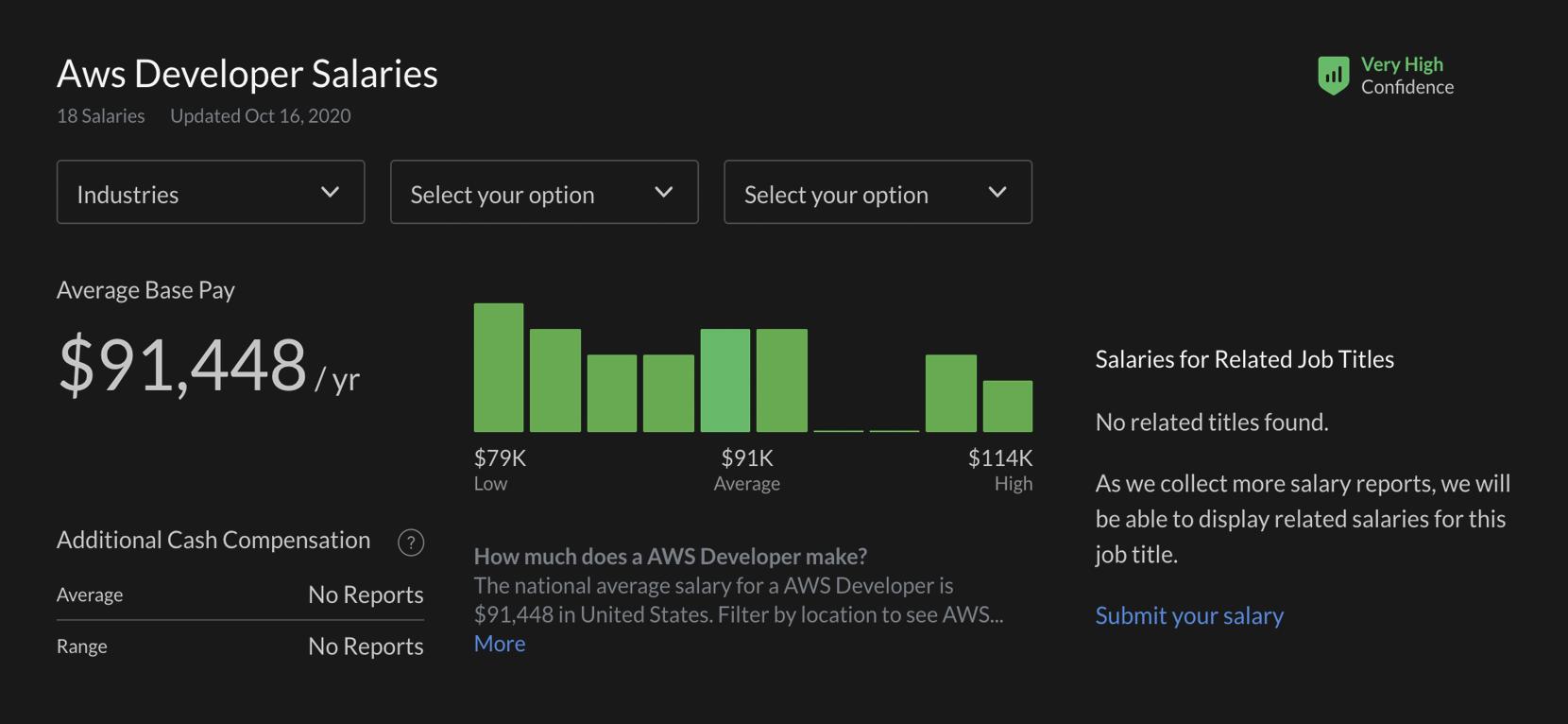 aws developer salary
