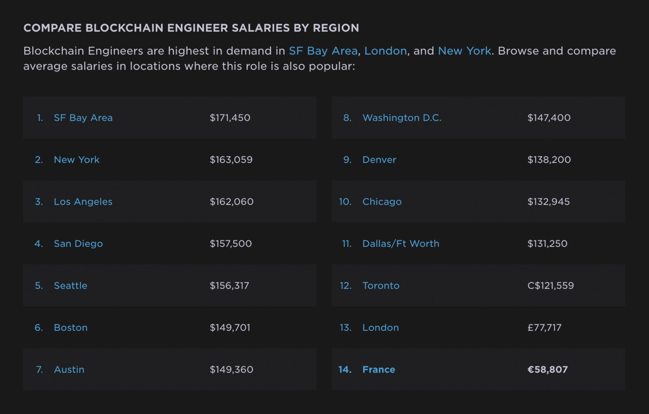 blockchain development salaries