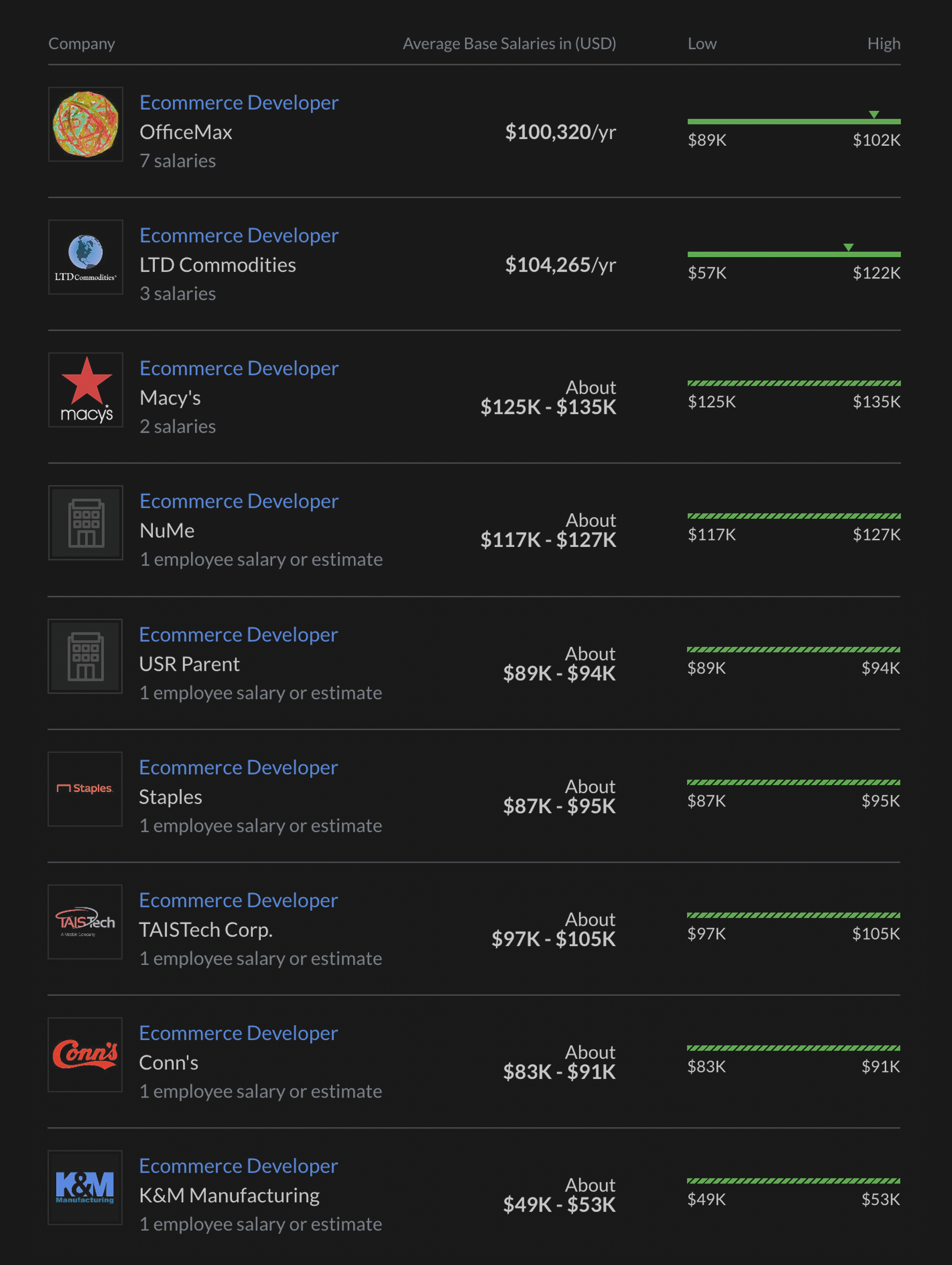 top salaries for ecommerce web developers by company