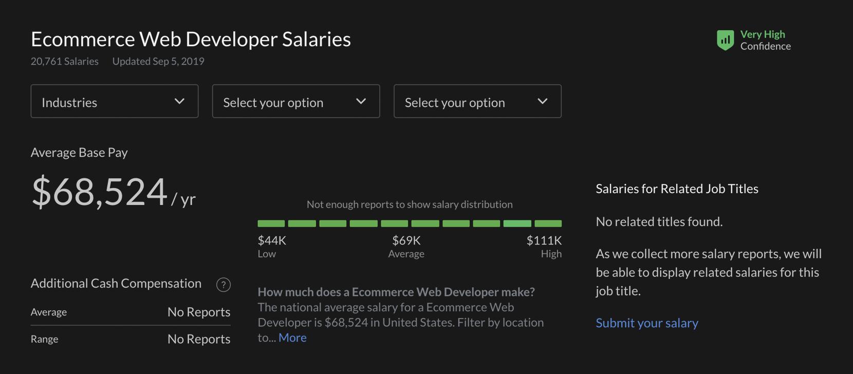 ecommerce web developer wage