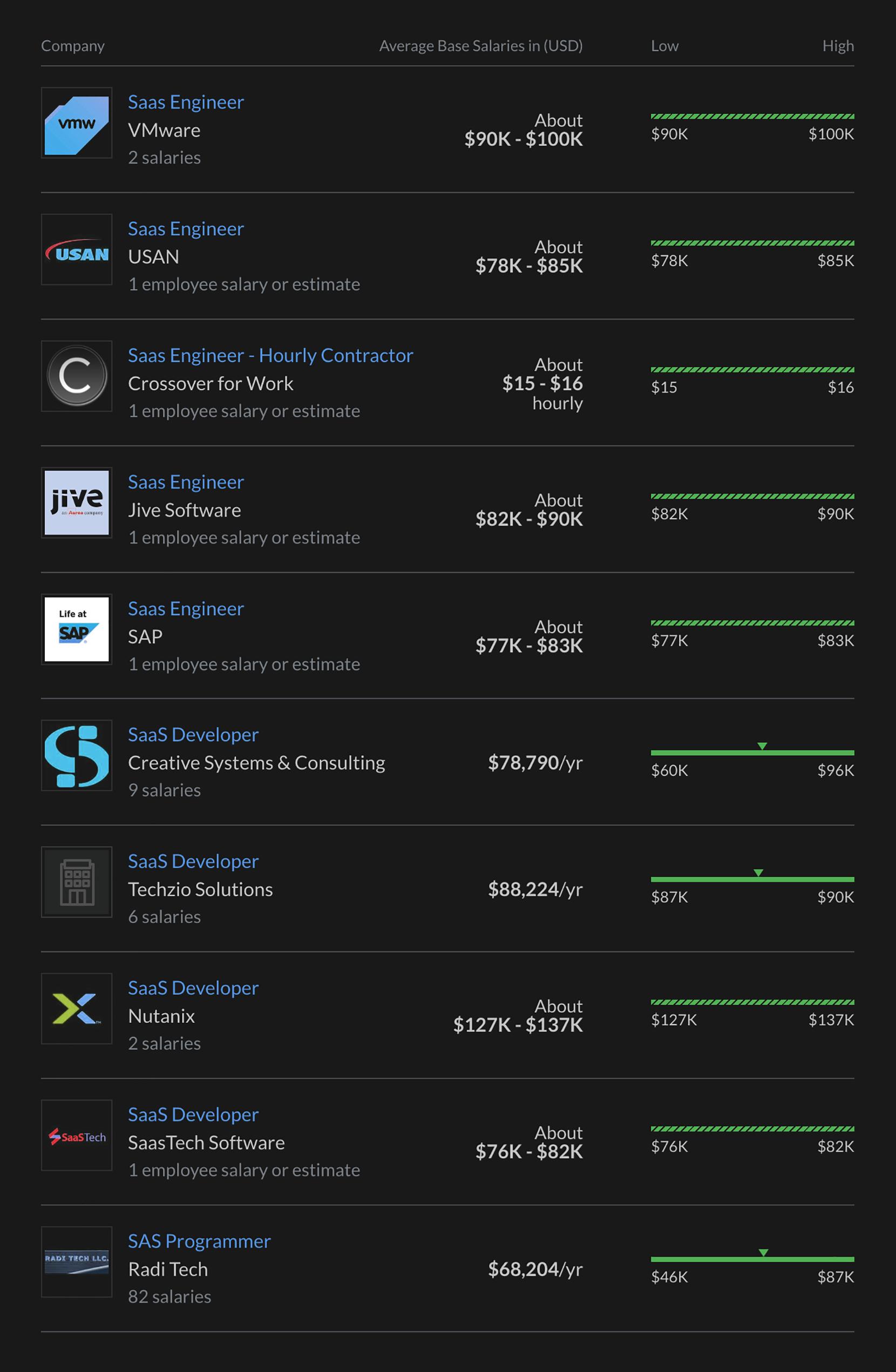 Average salary for a SaaS developer