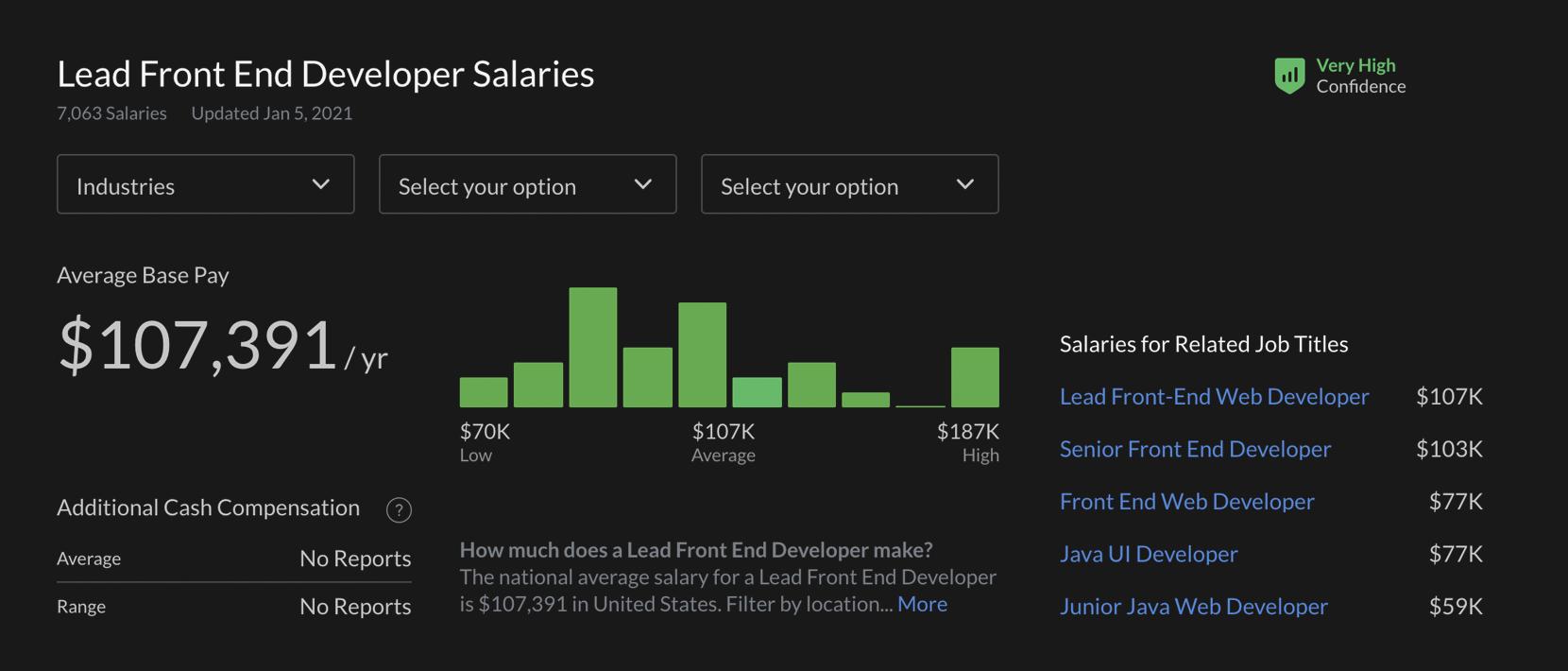 Team lead frontent developer salary