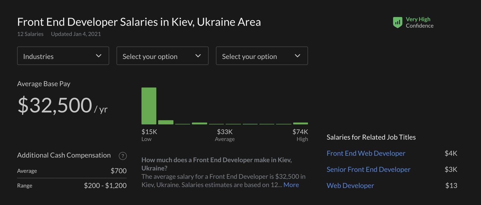 Ukrainian salary for front end devs