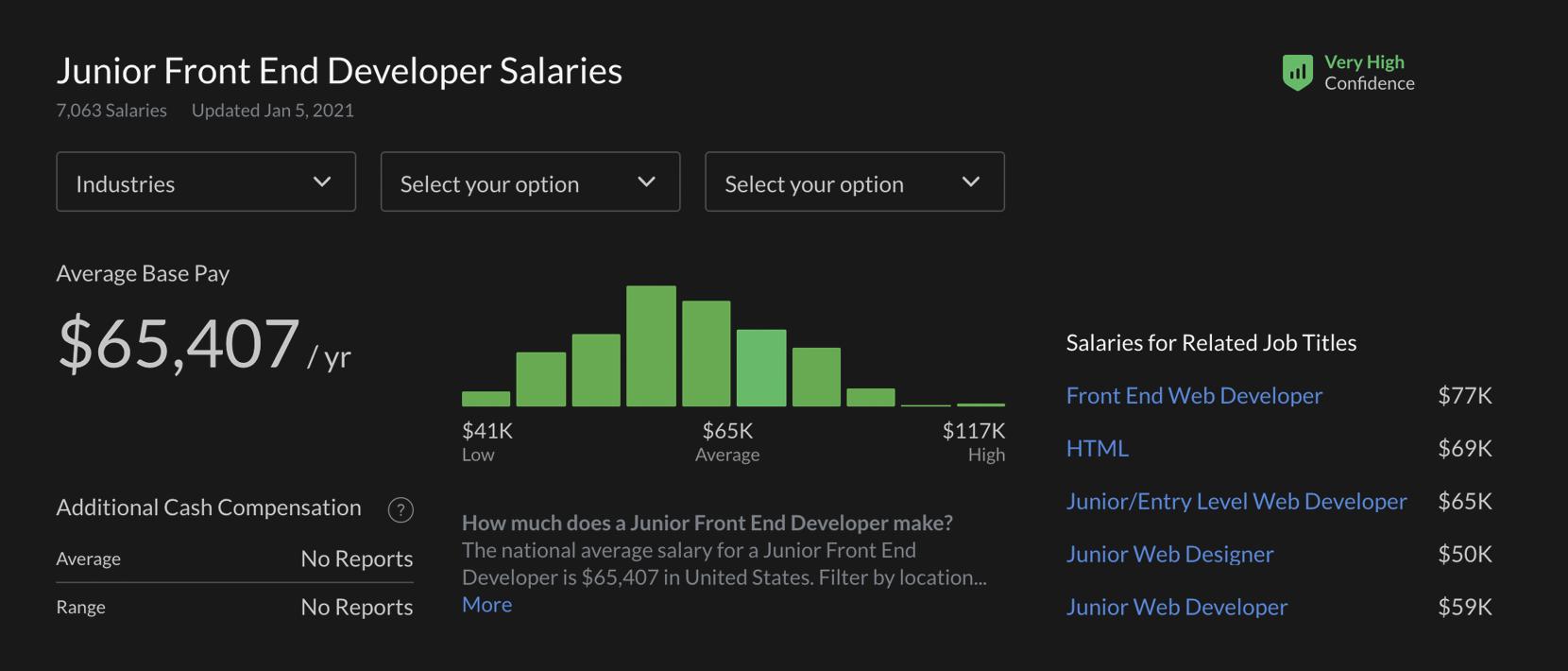 junior front end developer salary