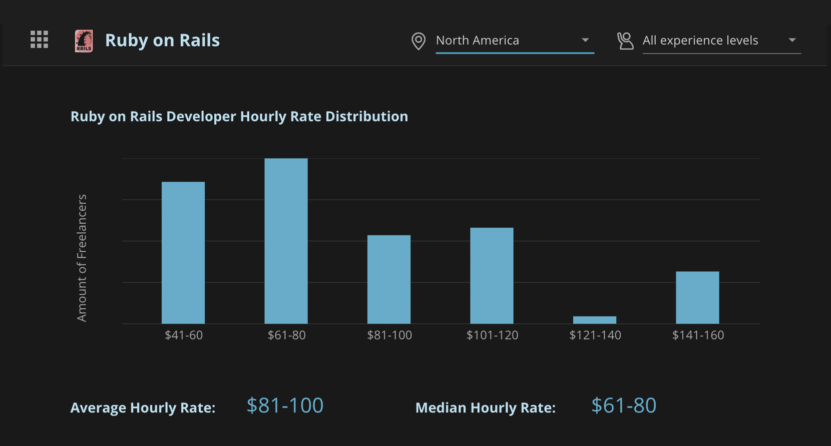 Hourly rate for ruby on rail devs
