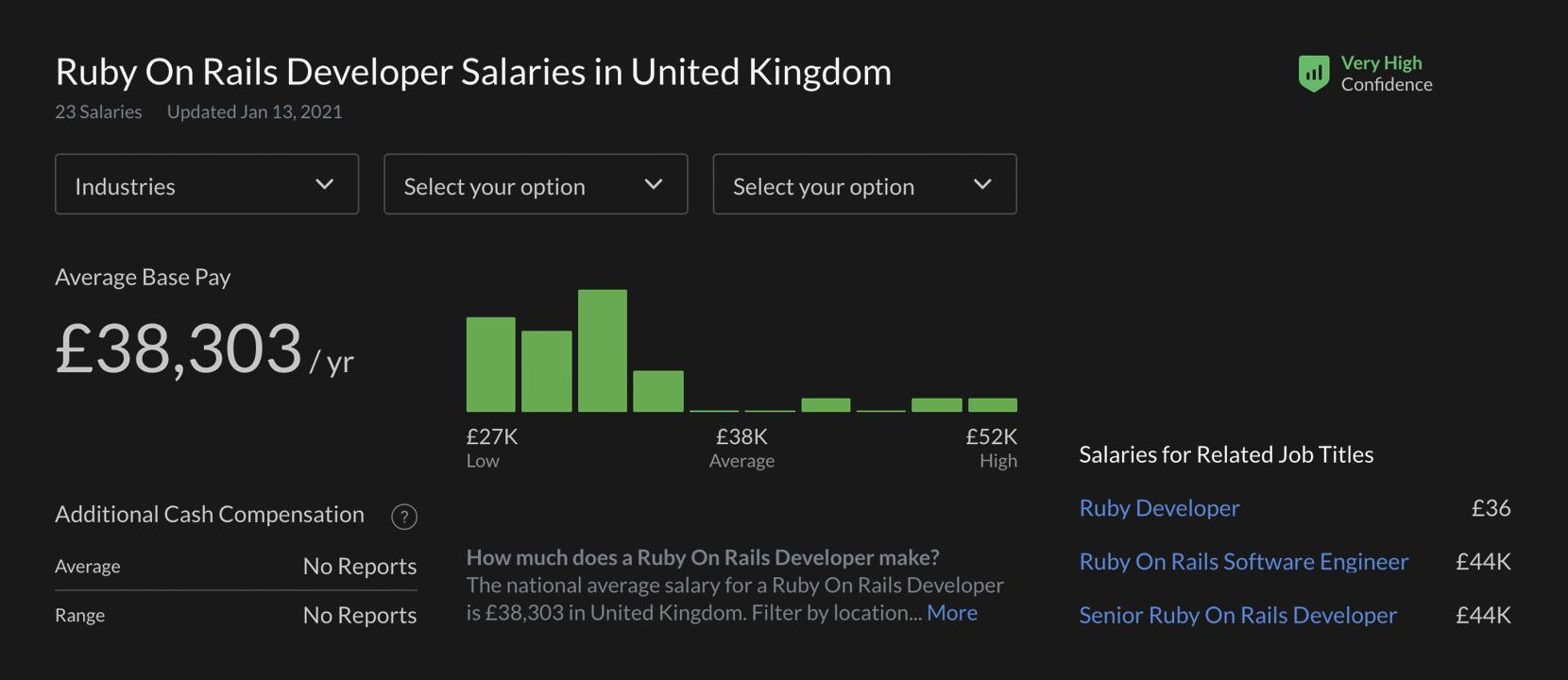 salaries of UK ruby on rails devs