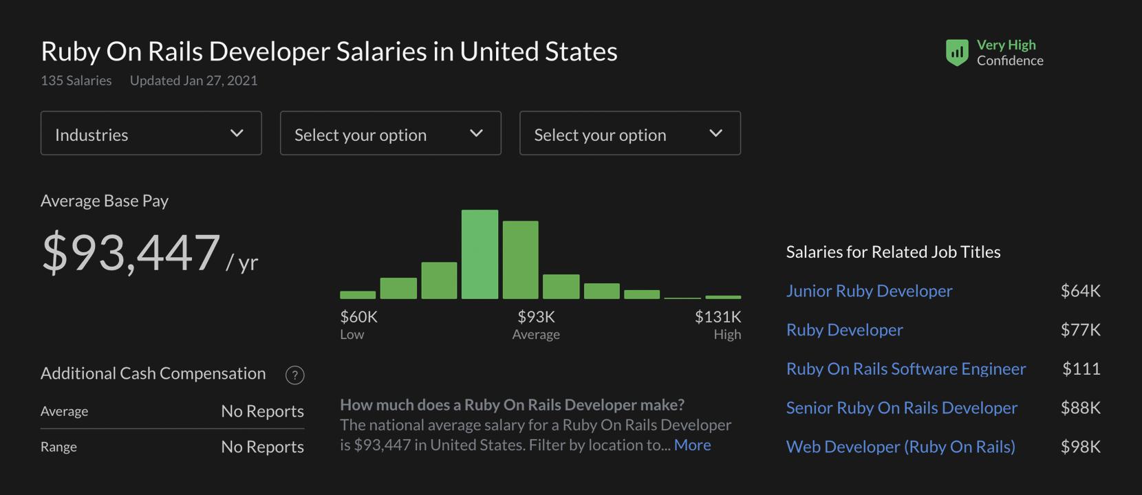 USA ruby on rails devs salaries