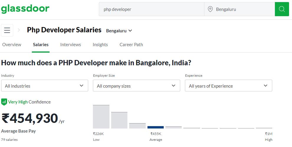 Bangalore developer salary