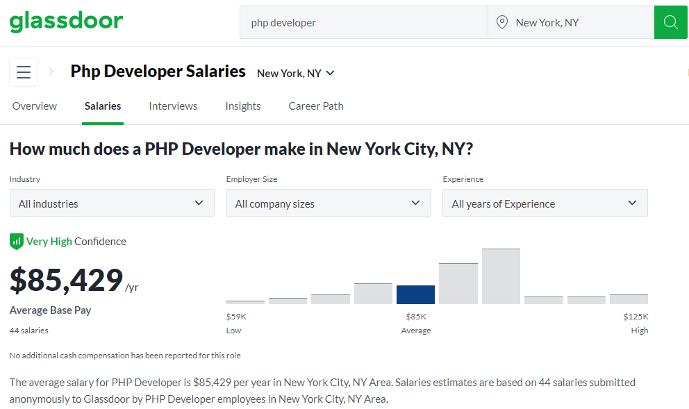 salary of a PHP developer in New Uork