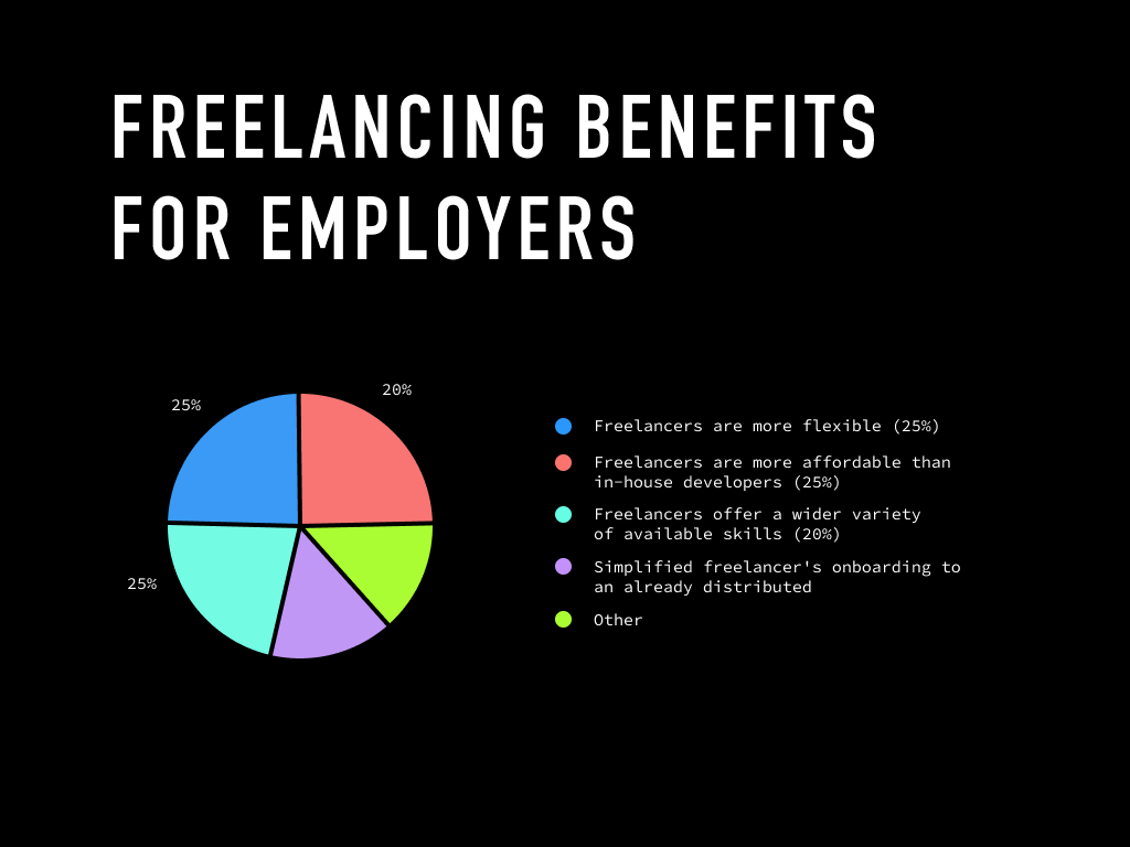 Freelancing benefits for employers