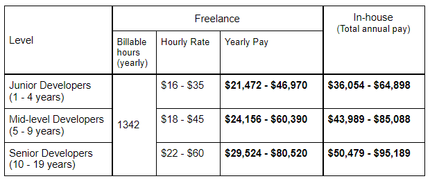salaries of inhouse and freelance developers in Australia