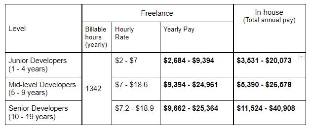 Freelance vs In-house Software Developer Salary in Brazil