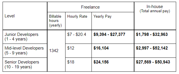 Freelance vs In-house Developer Salary in  Bulgaria