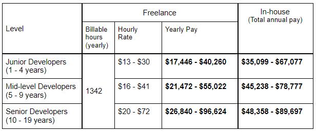 Freelance vs In-house Software Developer Salary in Canada