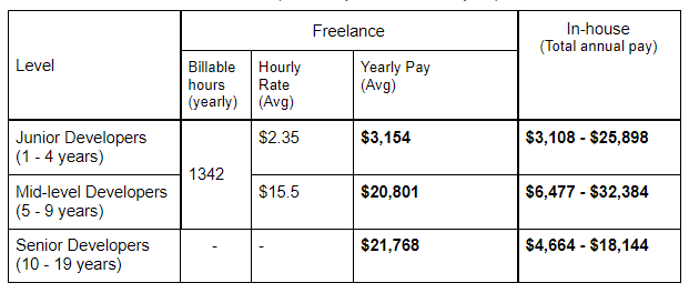 Freelance vs In-house Software Developer Salary in Colombia