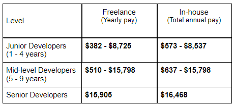 salaries of developers in Egypt by seniority