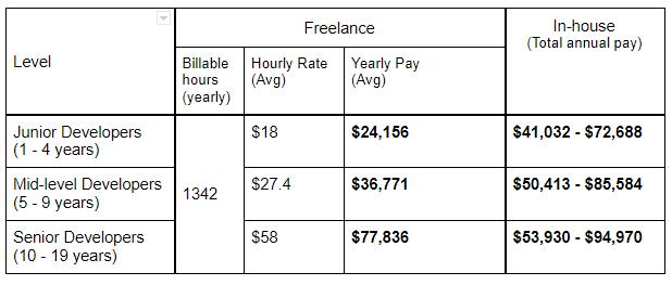 Freelance vs In-house Software Developer Salary in Germany