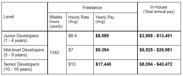 senior freelance vs in-house developer in india get paid