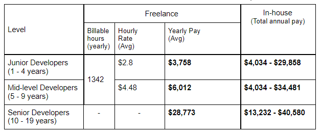 Freelance vs In-house Software Developer Salary Mexico