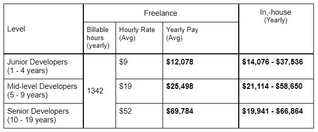 Freelance vs In-house Software Developer Salary in Portugal