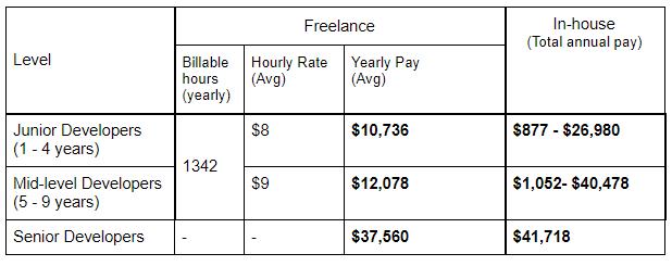 freelance vs in-house developer salary in russia
