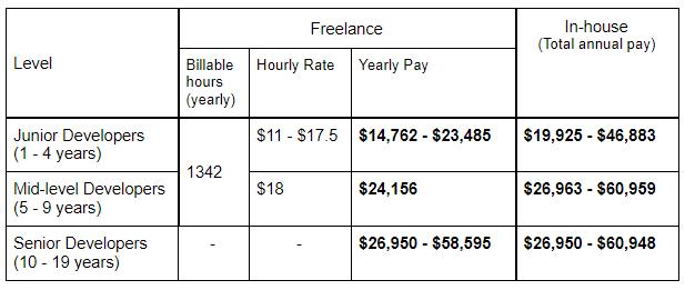 Freelance vs In-house Software Developer Salary in Spain