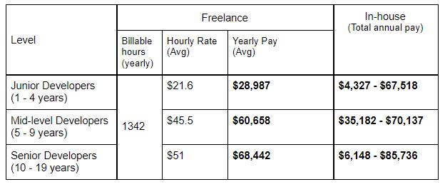 Freelance vs In-house Software Developer Salary in Sweden