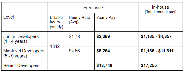 salaries of freelancers and in-house developers in turkey