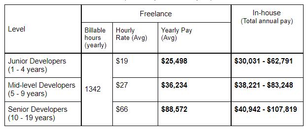 Freelance vs In-house Software Developer Salary in UK
