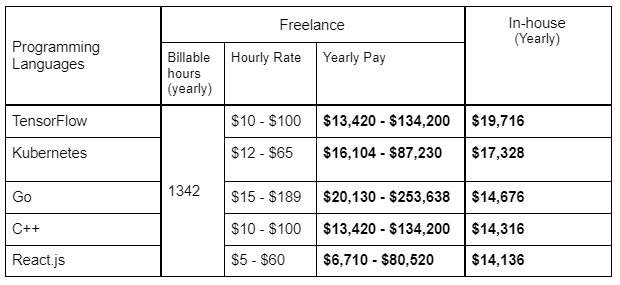 freelance vs in-house developers salaries in Vietnam