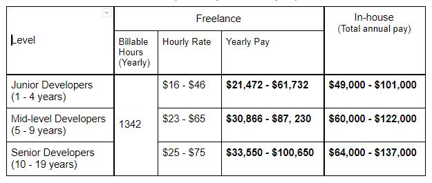 Freelance vs In-house Software Developer Salary in the US