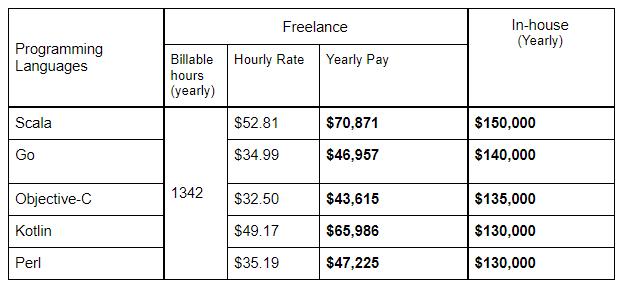 developers' salaries by language