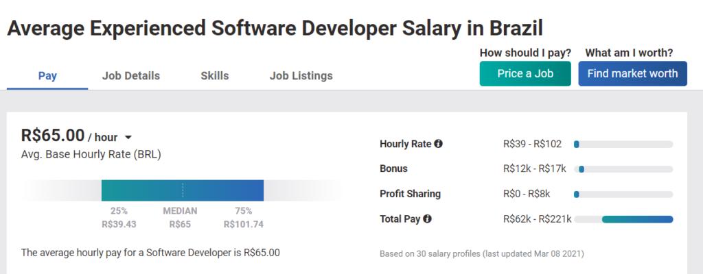 experienced developer salary in brazil